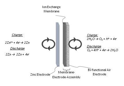 EGE group|Research|Zinc / Air Redox Flow Battery - Concordia